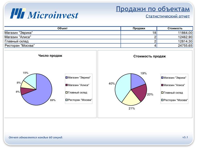 Графический анализ данных